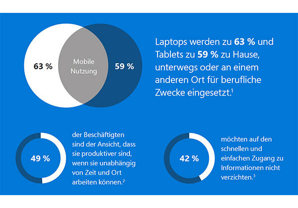 Collaboration-Studie-Microsoft