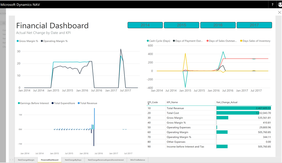 Power BI Reporting