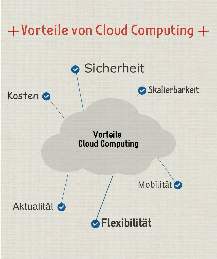 Vorteile Cloud Computing