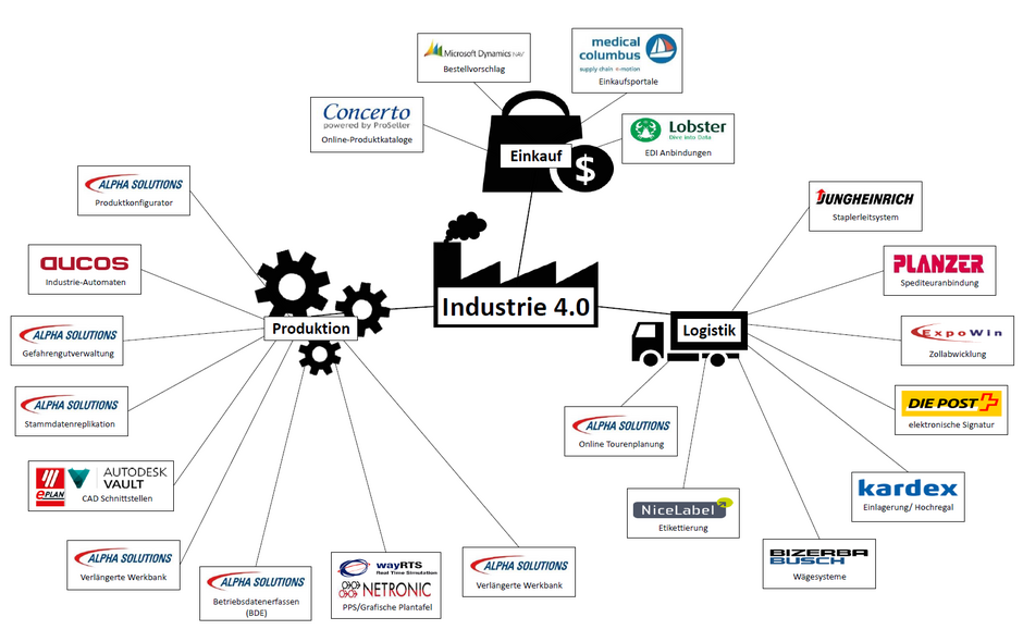 Industrie 4.0 ERP Software Microsoft Dynamics NAV
